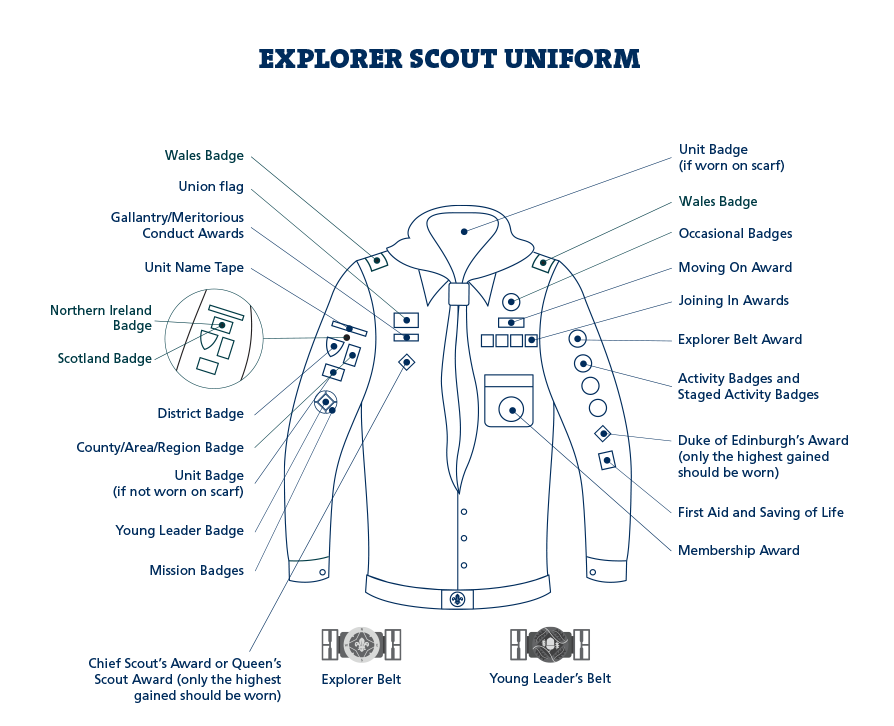 Explorer badge placement diagram