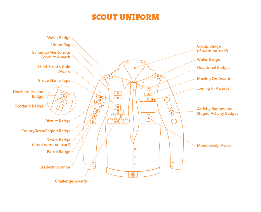 Scout badge placement diagram